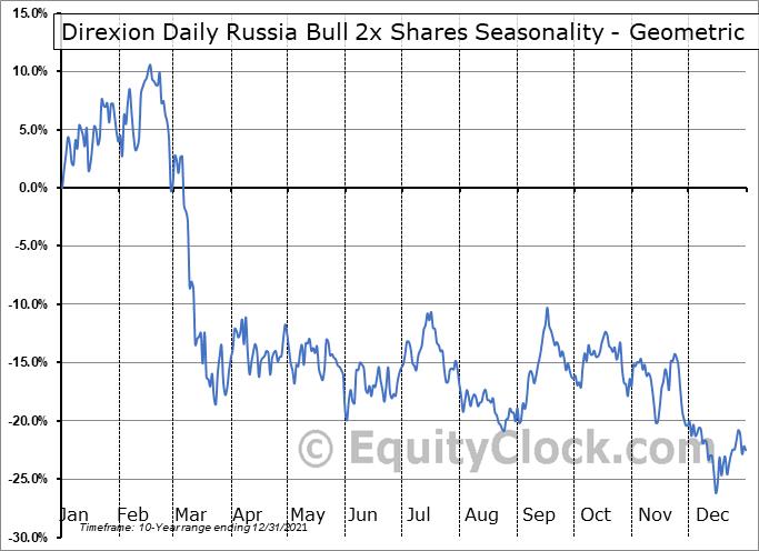 Direxion Daily Russia Bull 3x Shares (NYSE:RUSL) Seasonality