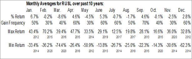 Monthly Seasonal Direxion Daily Russia Bull 3x Shares (NYSE:RUSL)