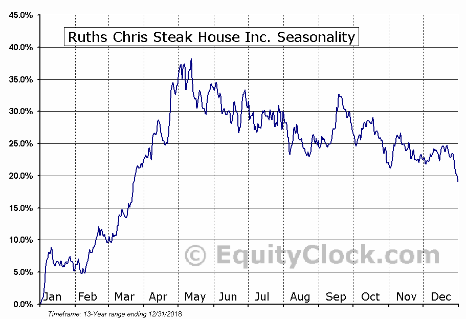 Ruth's Hospitality Group, Inc. (RUTH) Seasonal Chart