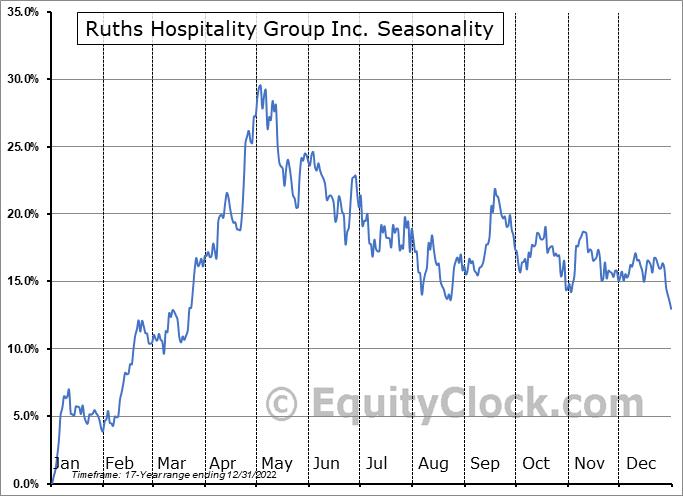 Ruth's Hospitality Group, Inc. Seasonal Chart
