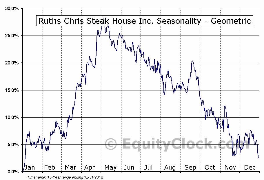 Ruths Chris Steak House Inc. (NASD:RUTH) Seasonality