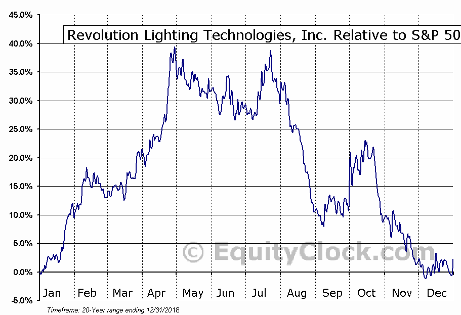 RVLT Relative to the S&P 500