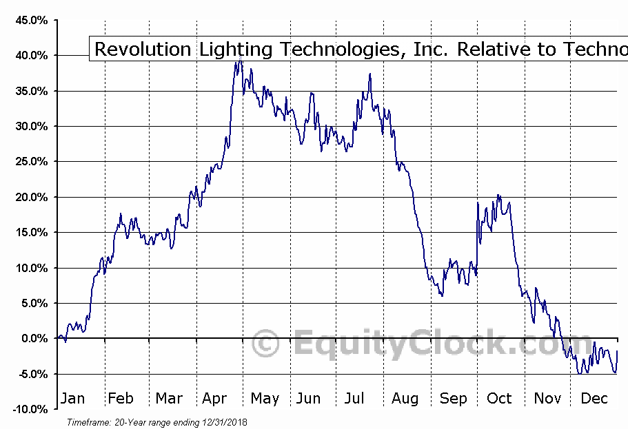 RVLT Relative to the Sector