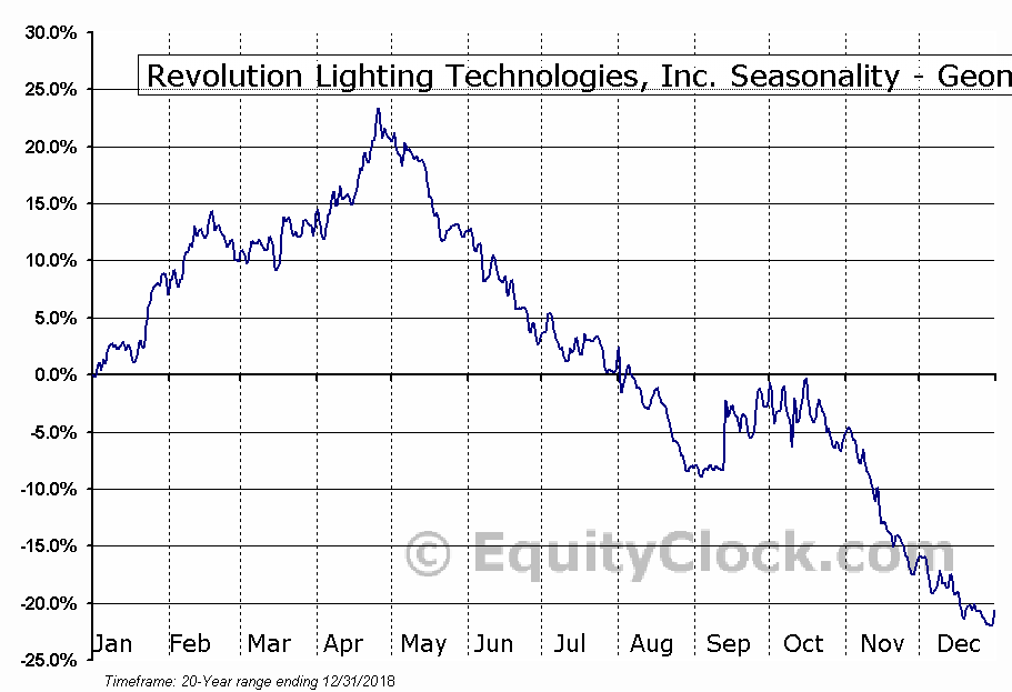 Revolution Lighting Technologies, Inc. (NASD:RVLT) Seasonality