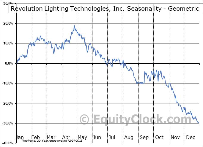 Revolution Lighting Technologies, Inc. (NASD:RVLT) Seasonality