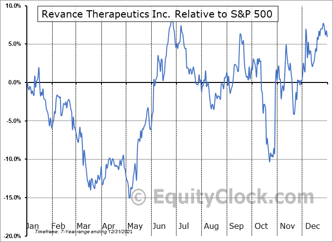 RVNC Relative to the S&P 500