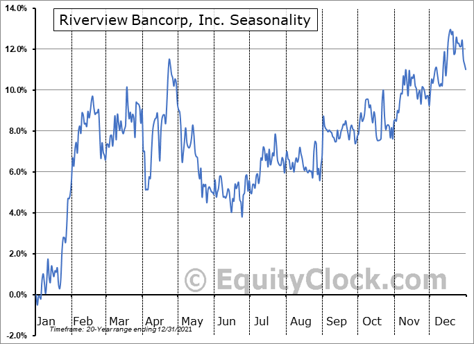 Riverview Bancorp, Inc. (NASD:RVSB) Seasonality