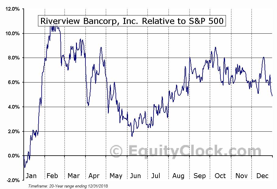 RVSB Relative to the S&P 500