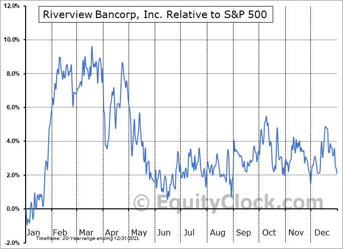 RVSB Relative to the S&P 500