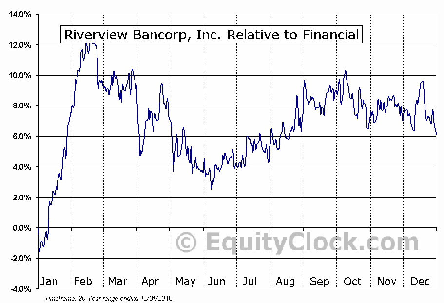RVSB Relative to the Sector