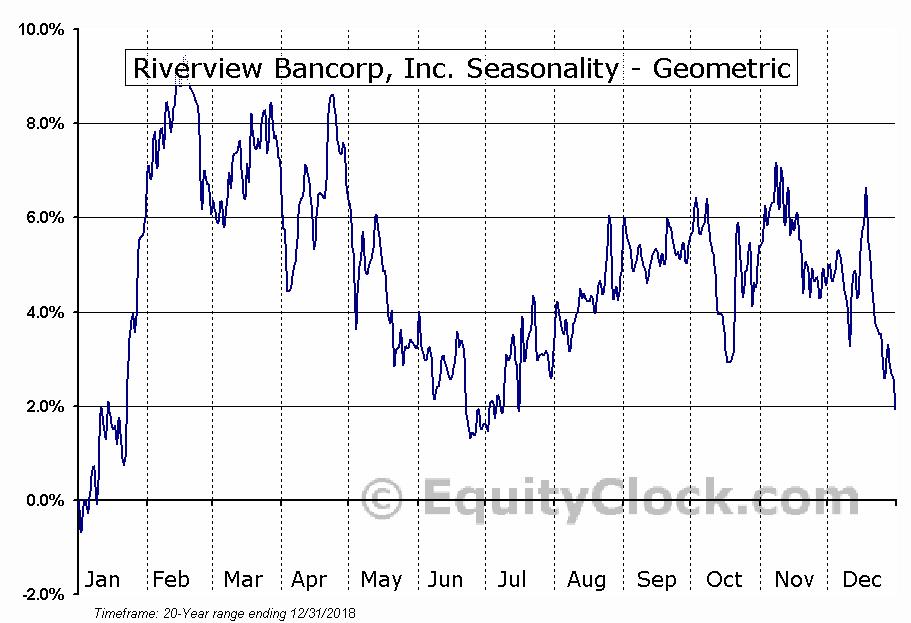 Riverview Bancorp, Inc. (NASD:RVSB) Seasonality