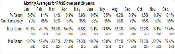 Monthly Seasonal Riverview Bancorp, Inc. (NASD:RVSB)