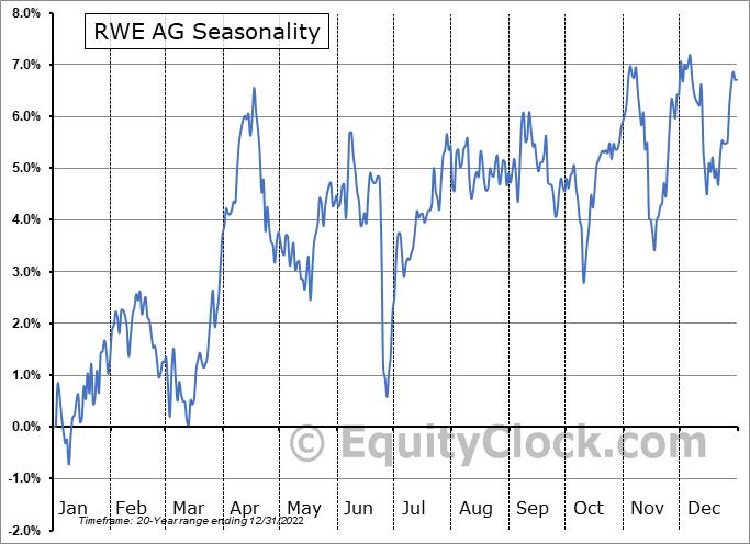RWE AG (OTCMKT:RWEOY) Seasonality