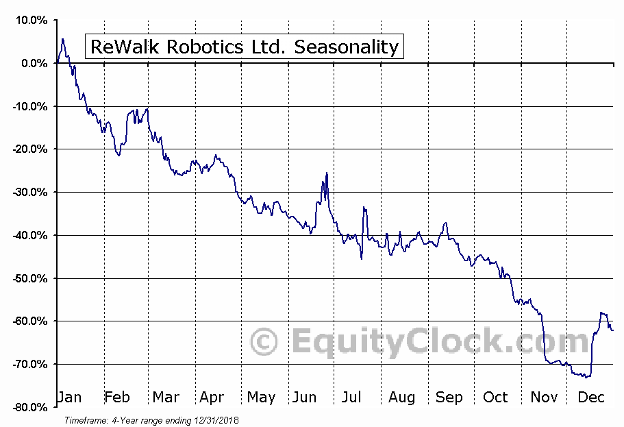 ReWalk Robotics Ltd. Seasonal Chart