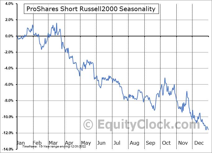 ProShares Short Russell2000 (NYSE:RWM) Seasonality