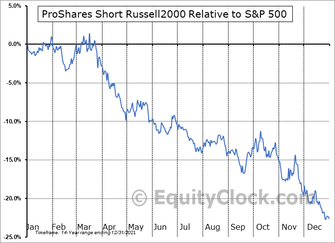 RWM Relative to the S&P 500
