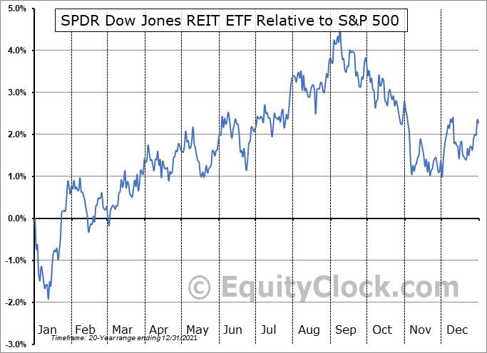 RWR Relative to the S&P 500