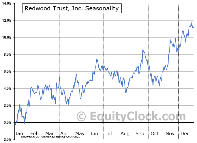 Redwood Trust, Inc. (NYSE:RWT) Seasonality