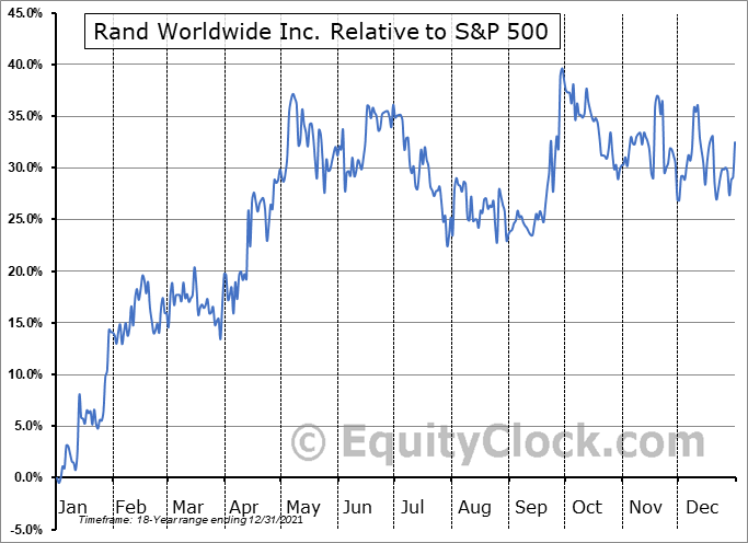 RWWI Relative to the S&P 500