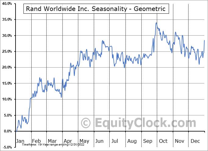 Rand Worldwide Inc. (OTCMKT:RWWI) Seasonality