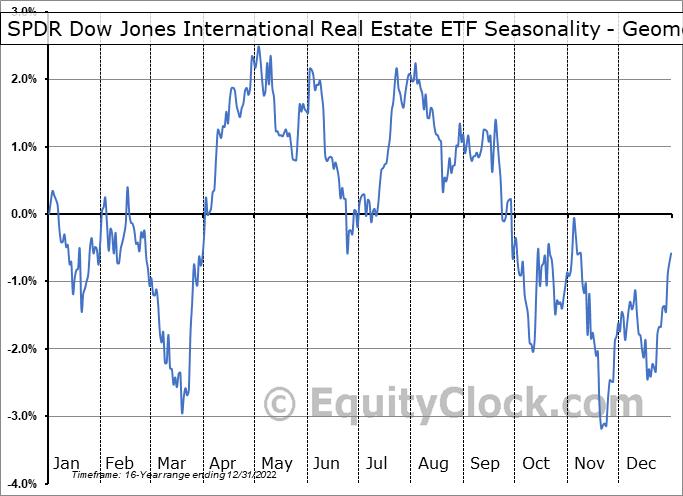 SPDR Dow Jones International Real Estate ETF (NYSE:RWX) Seasonality