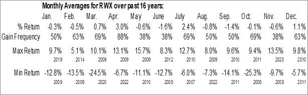 Monthly Seasonal SPDR Dow Jones International Real Estate ETF (NYSE:RWX)