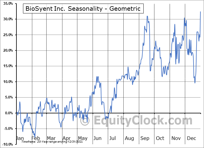BioSyent Inc. (TSXV:RX.V) Seasonality