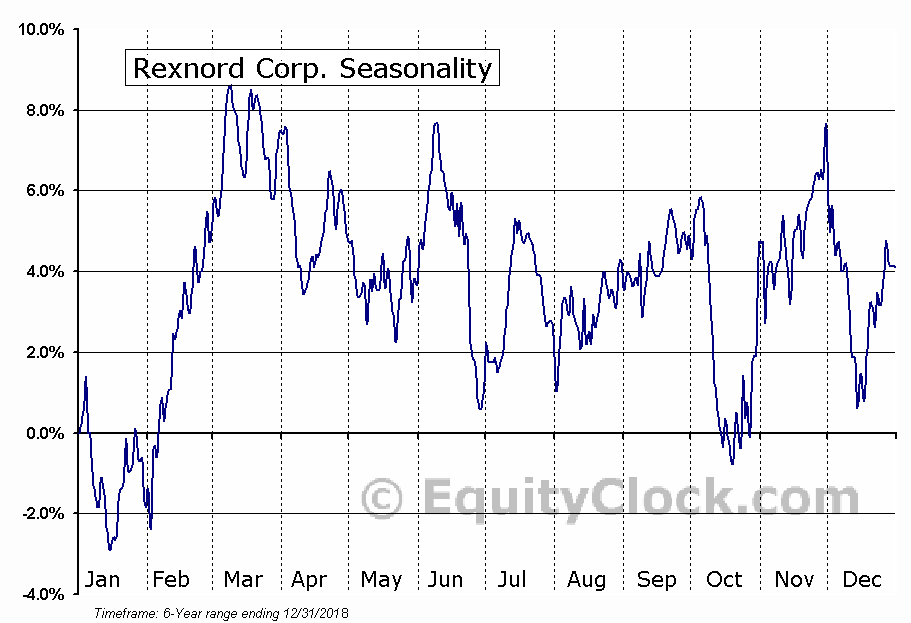 Rexnord Corporation (RXN) Seasonal Chart