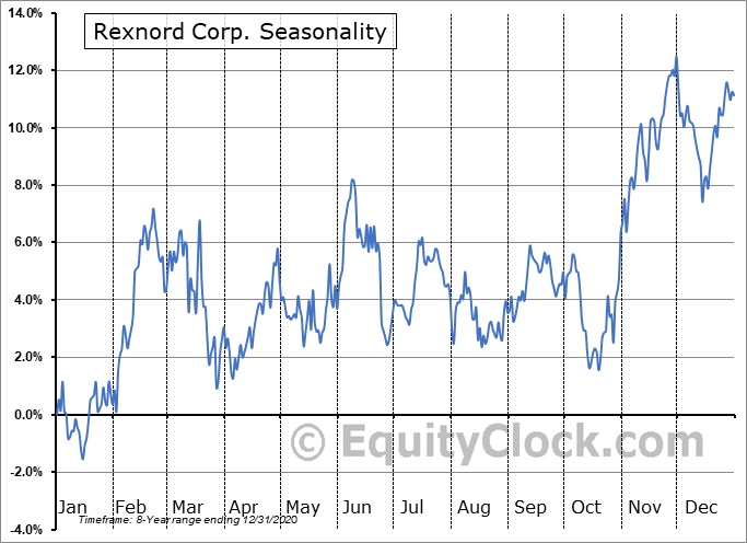Rexnord Corporation Seasonal Chart