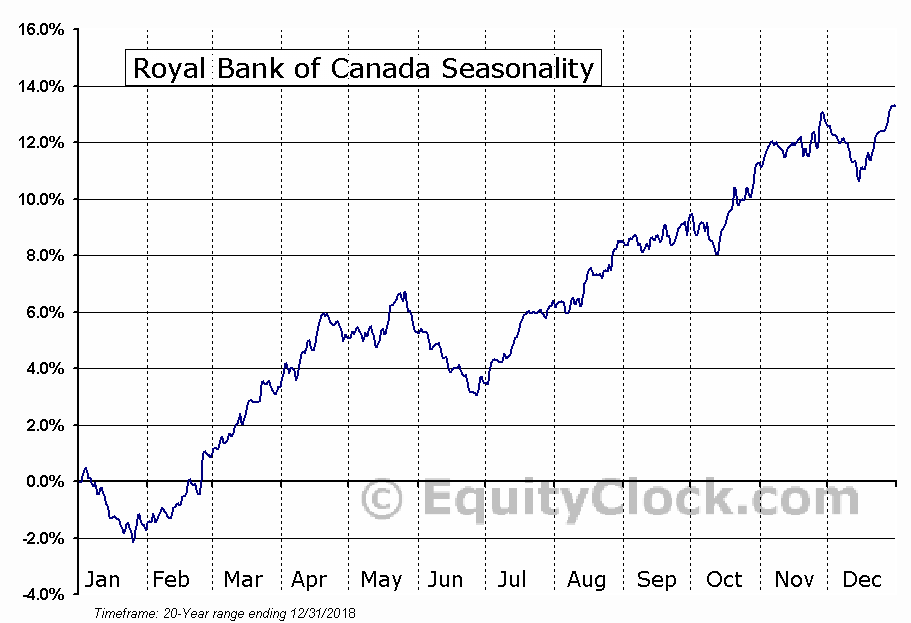 Royal Bank of Canada  (TSE:RY) Seasonal Chart