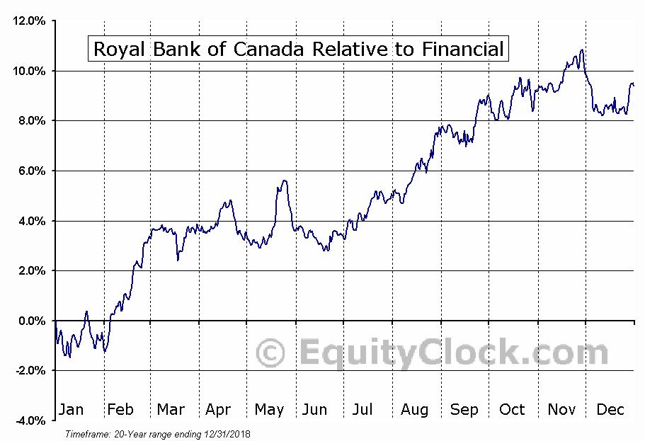 Royal Bank Of Canada Tsery Seasonal Chart Equity Clock