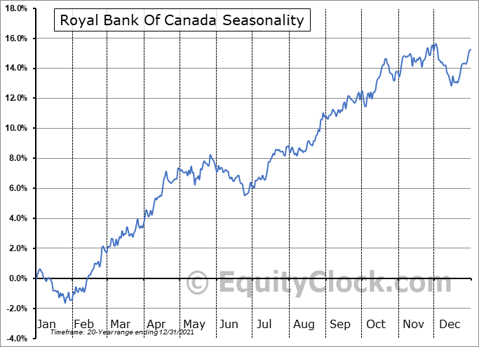 Royal Bank Of Canada Seasonal Chart