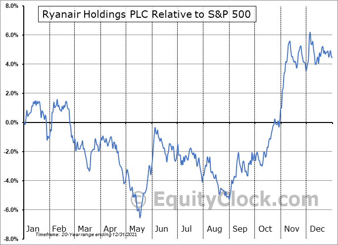 RYAAY Relative to the S&P 500