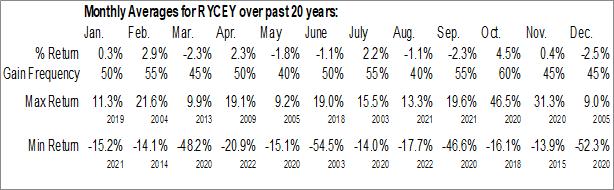 Monthly Seasonal Rolls Royce Holdings plc (OTCMKT:RYCEY)