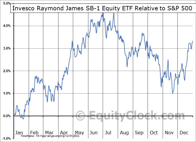 RYJ Relative to the S&P 500