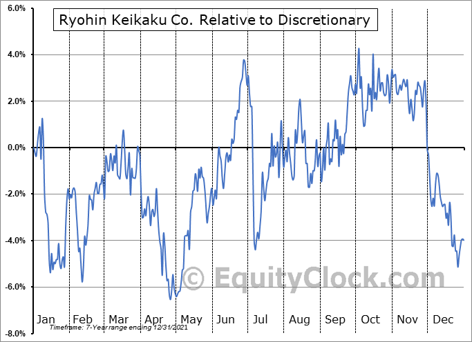 RYKKY Relative to the Sector