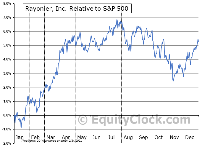RYN Relative to the S&P 500