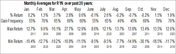 Monthly Seasonal Rayonier, Inc. (NYSE:RYN)