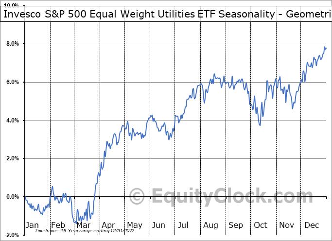 Invesco S&P 500 Equal Weight Utilities ETF (NYSE:RYU) Seasonality