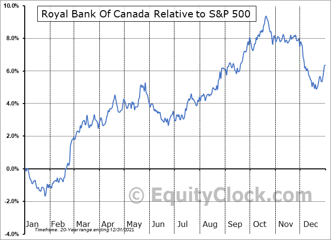 RY Relative to the S&P 500