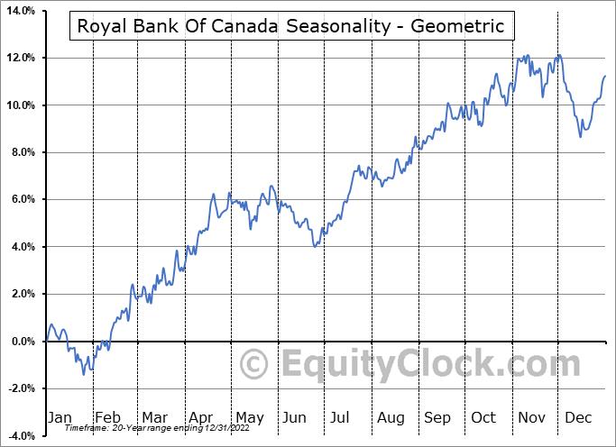 Royal Bank Of Canada (NYSE:RY) Seasonality