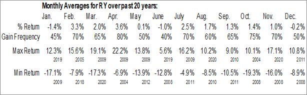 Monthly Seasonal Royal Bank Of Canada (NYSE:RY)