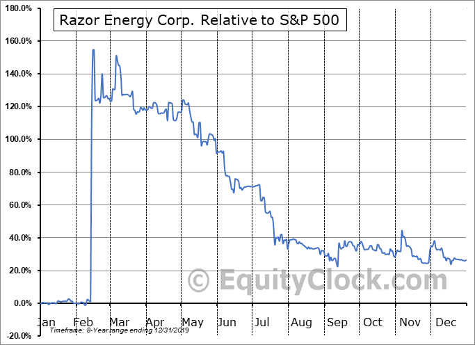 RZE.V Relative to the S&P 500