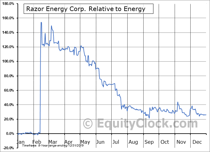 RZE.V Relative to the Sector