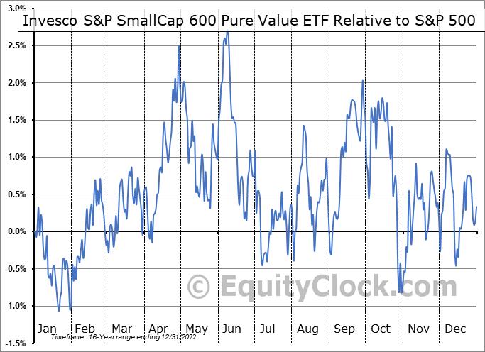 RZV Relative to the S&P 500