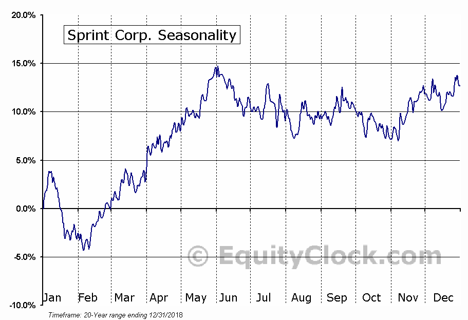 Sprint Nextel Corporation  (NYSE:S) Seasonal Chart