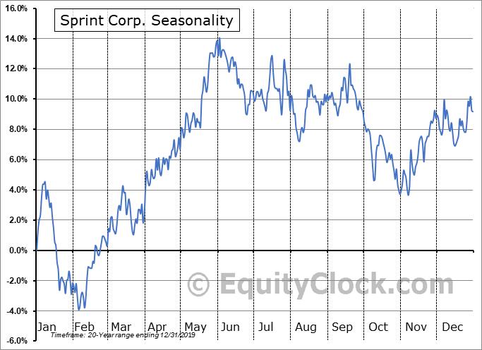 Sprint Corporation Seasonal Chart