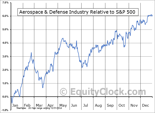 S5AERO Index Relative to the S&P 500