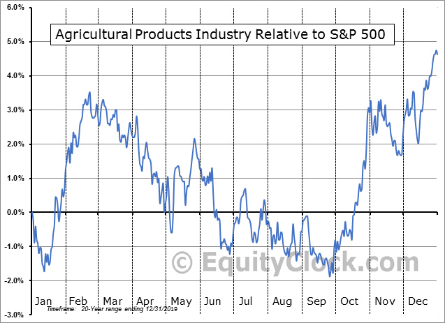 S5AGRI INDEX Relative to the S&P 500