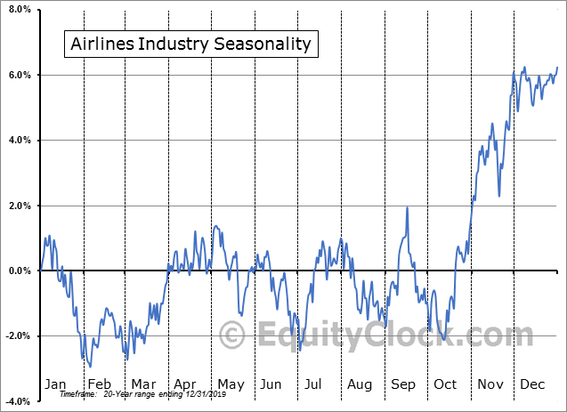 Airlines Industry Seasonal Chart